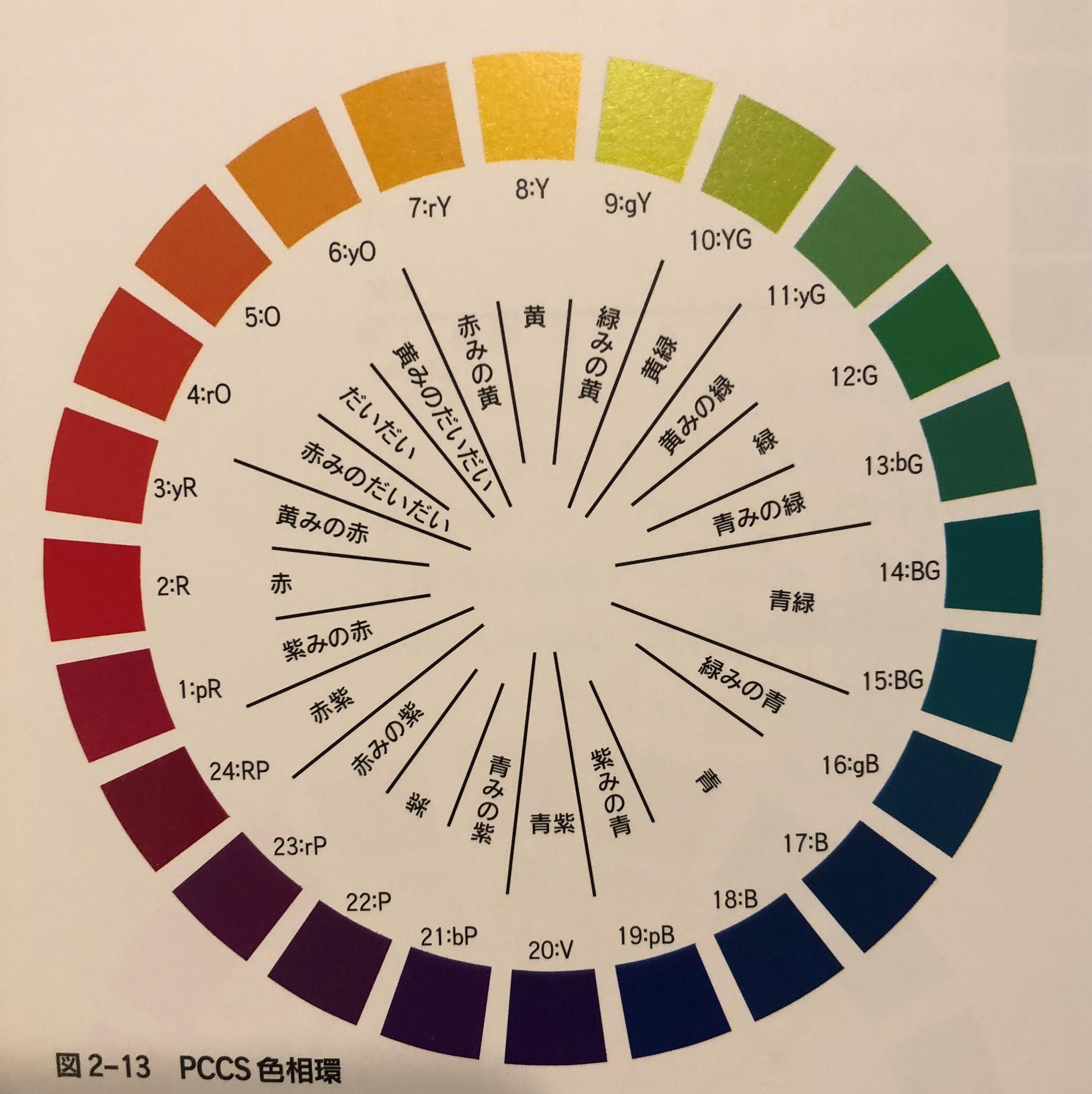 色相環の写真